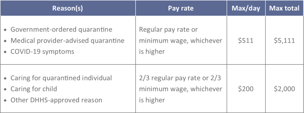 Chart showing paid leave rates under the Family First Act