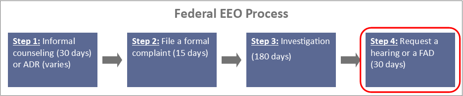 A diagram of the Federal EEO Process highlighting the 4th step: requesting an EEO hearing or final agency decision (FAD).